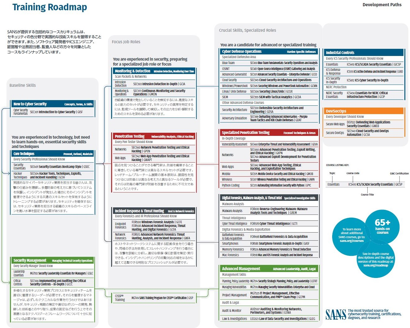 sans_training_roadmap_FY2020